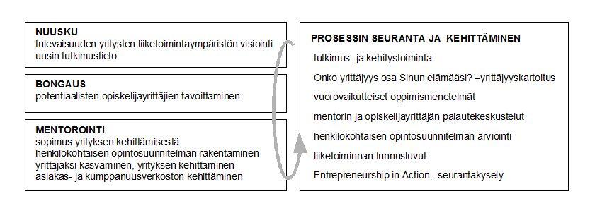 Yrityskiihdyttämön prosessi
