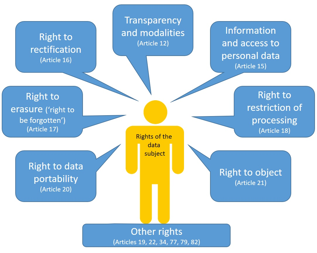 Rights of the Data Subject