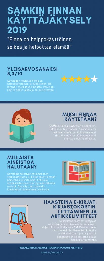 Infografiikka. SAMKin Finna-käyttäjäkysely 2019. SAMK Finna user survey infographic..