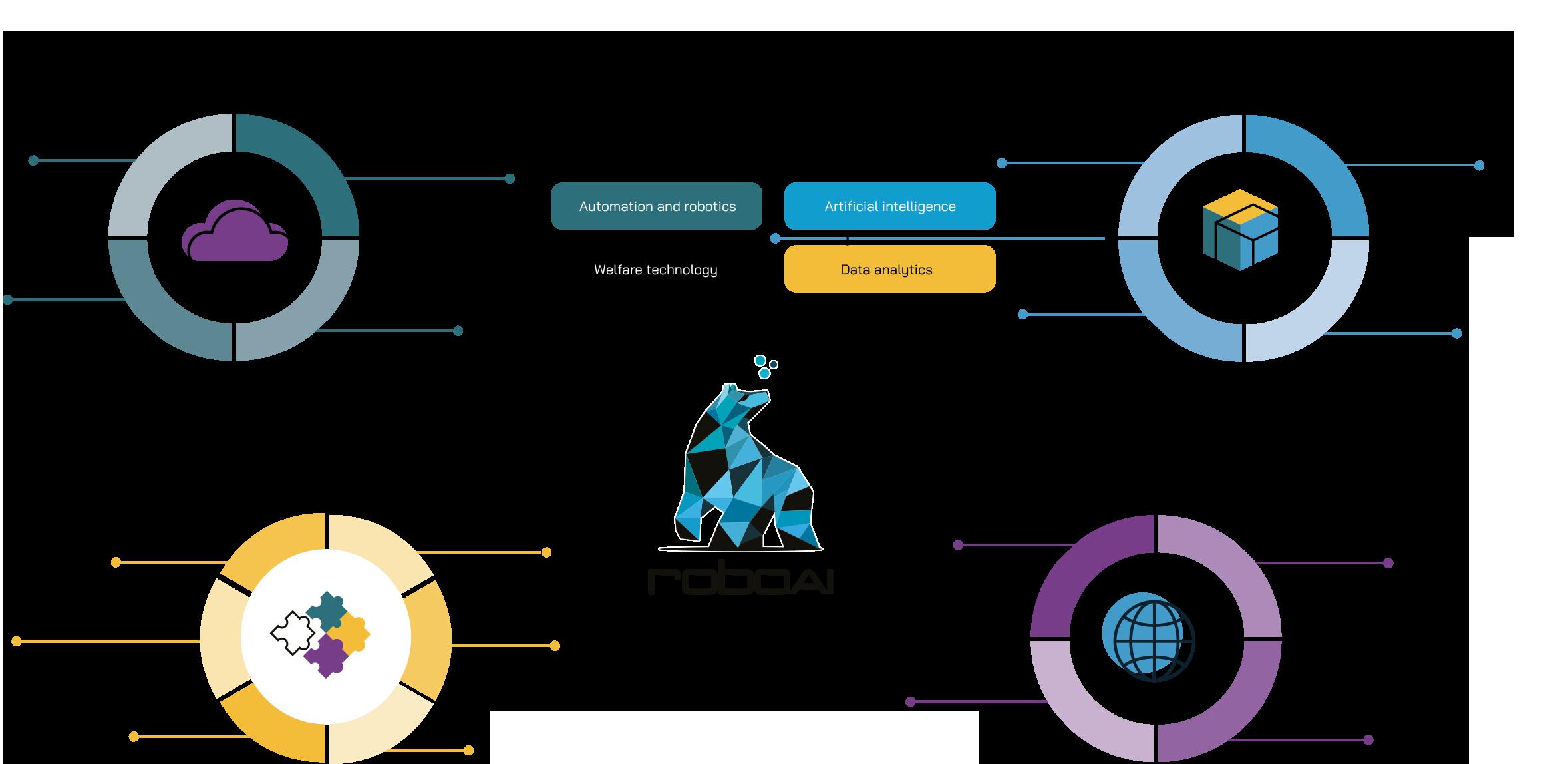 Infographic, RoboAI functions.