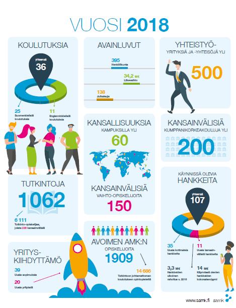 SAMK Vuosi2018 Infograafi