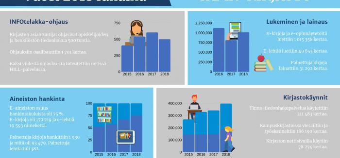 Infografiikka. SAMKin kirjaston vuosi 2018 lukuina. Infographic. SAMK library statistics.