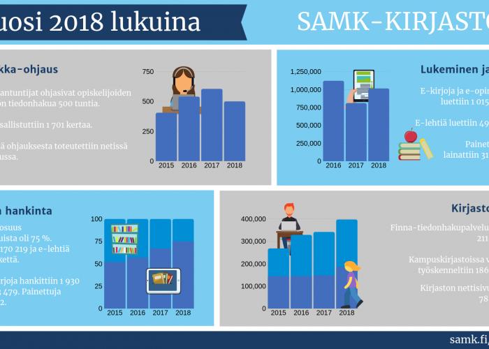 SAMKin kirjaston vuosi 2018 lukuina