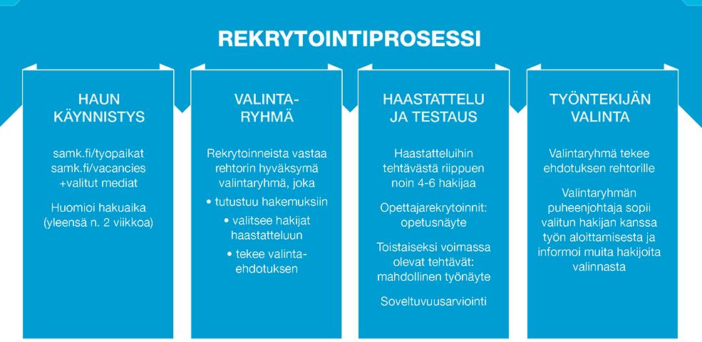 SAMK Rekrytointiprosessi