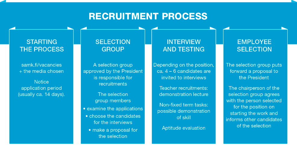 Recruitment picture as a inforgraphic.