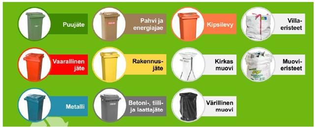 Lujatalon jätejakeiden värikoodaus