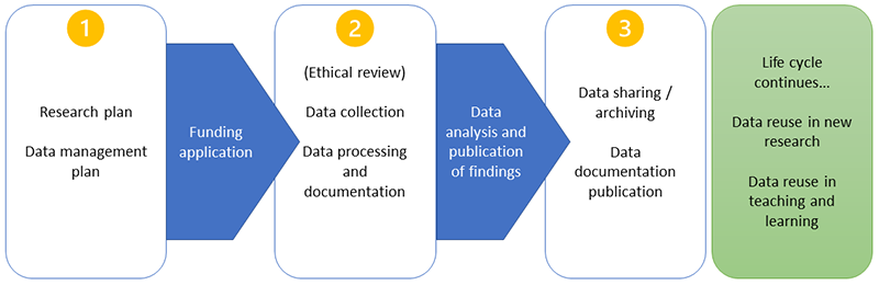 Research data life cycle.