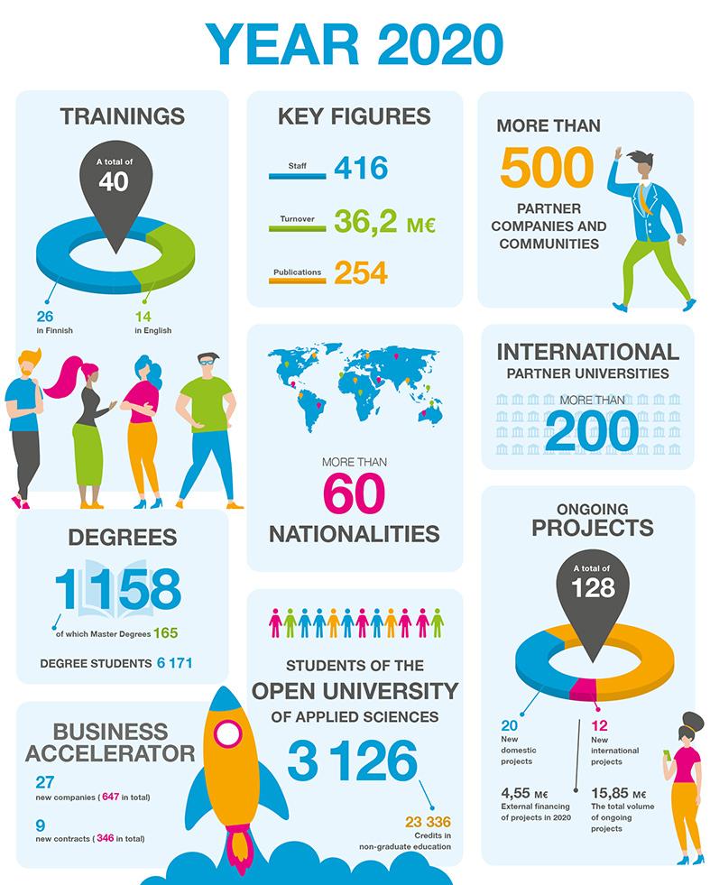 SAMK Key figures 2020 infographic.